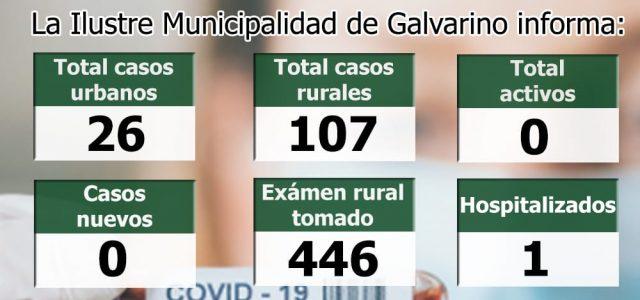 La municipalidad de Galvarino a través de su alcalde Don Marcos Hernández Rojas informamos el estado actual del covid-19 en nuestra comuna